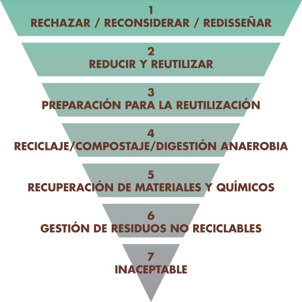 La jerarquia de los residuos - Residuo Cero
